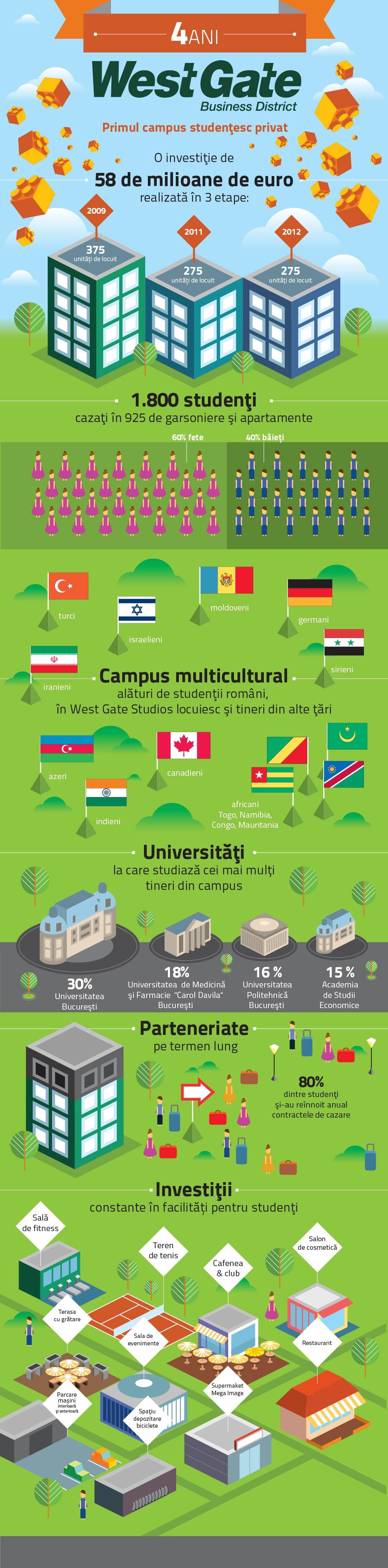 Primul campus privat, după 4 ani: 80% dintre studenți își prelungesc șederea în fiecare an