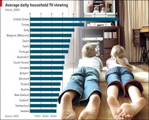 Televizorul prosteste! Nu este sanatos sa te uiti prea mult la TV!