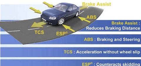 Tu stii ce inseamna ABS, EBD sau ESP ? Iata rolulul acestor sisteme atat de intalnite la masini